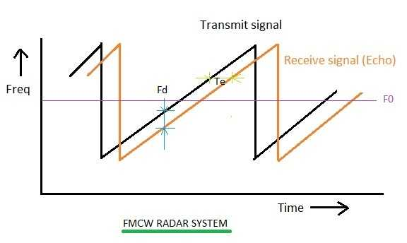 fmcw radar waveform