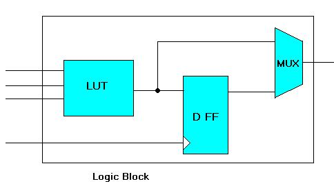 FPGA architecture fig3