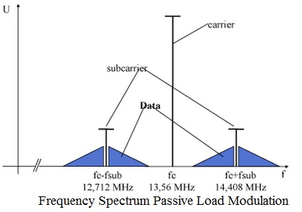 frequency spectrum passive load modulation