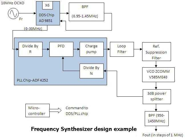 rf synthesizer design