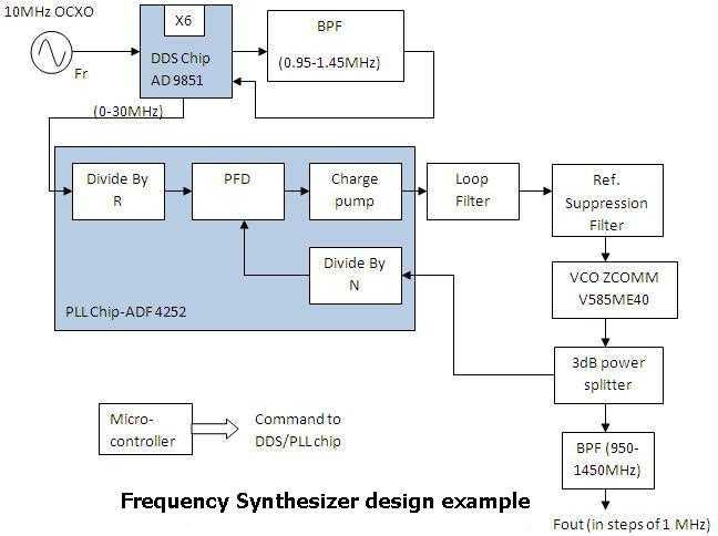 rf synthesizer design