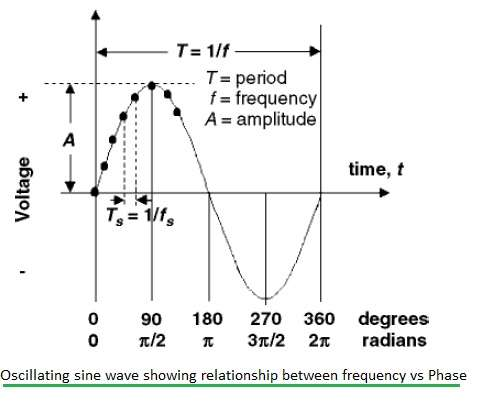 frequency vs phase
