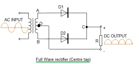 Half wave rectifier vs Full wave rectifierDifference between