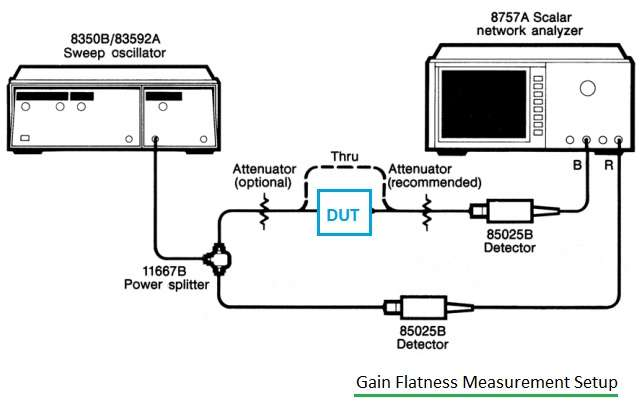 gain flatness measurement setup