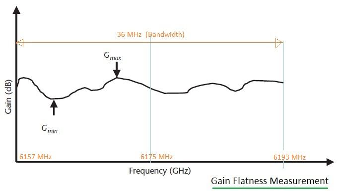 gain flatness measurement