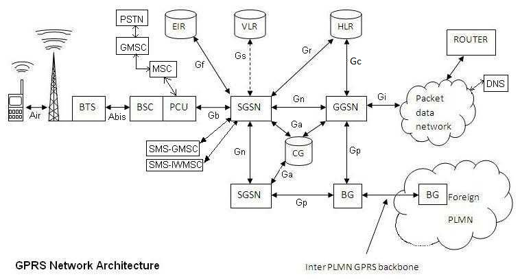 GPRS tutorial, network architecture