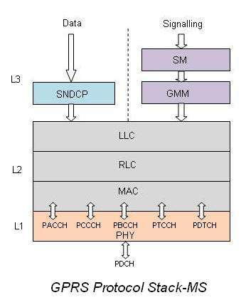 gprs protocol stack