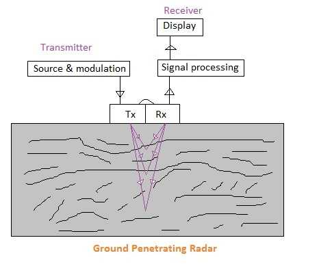 ground penetrating radar system
