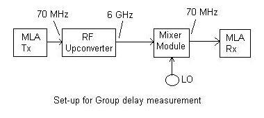 group delay measurement