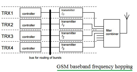 gsm baseband frequency hopping