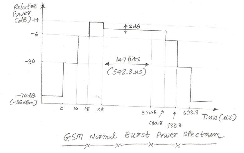 gsm burst power spectrum