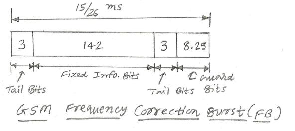 gsm frequency correction burst
