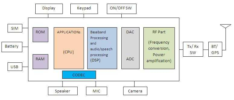 gsm mobile phone block diagram