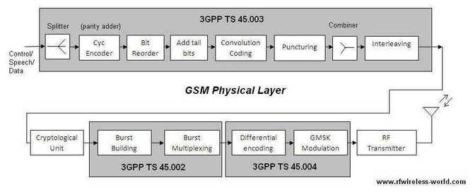 gsm physical layer transmitter