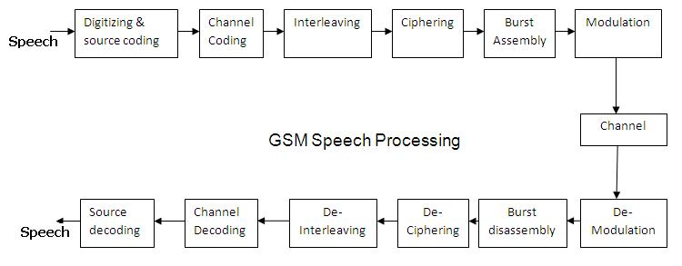 gsm physical layer