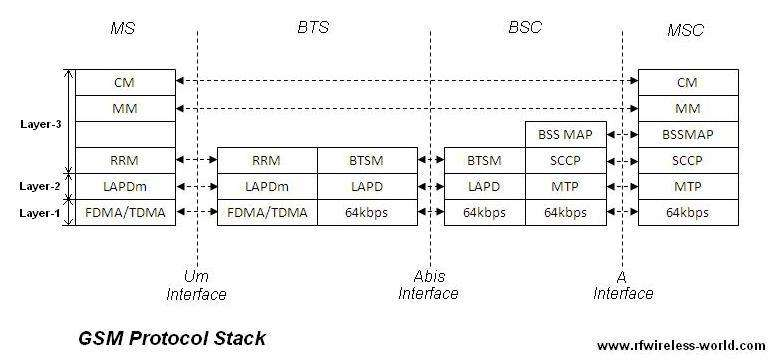 gsm protocol stack