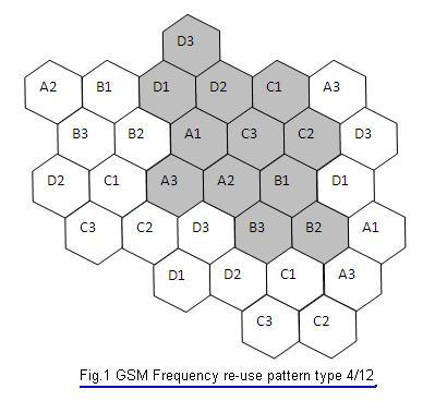gsm radio frequency planning