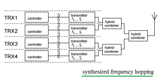 gsm synthesizer frequency hopping