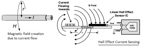 hall effect current sensing