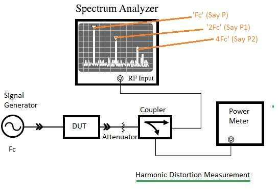 Testing procedure for RF harmonic distortion measurement