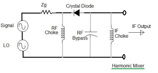 harmonic mixer