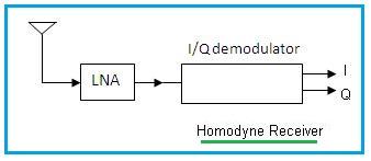 homodyne receiver