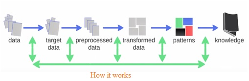 how does data mining work