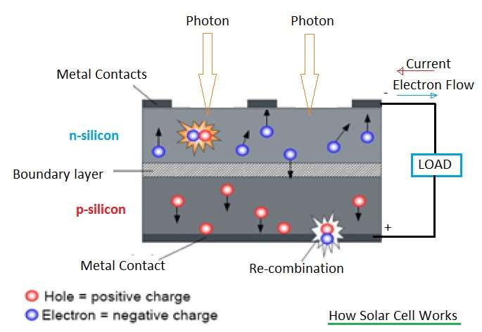 Solar cell functional operationmeasurementsmanufacturers how solar cell works sciox Choice Image