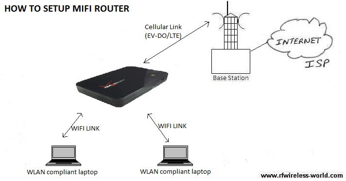 how to setup mifi router