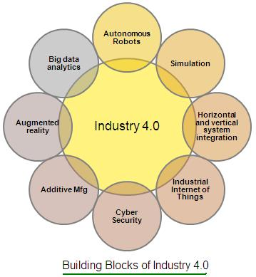 industry 4.0 blocks