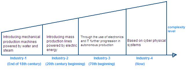 industry 4.0 evolution