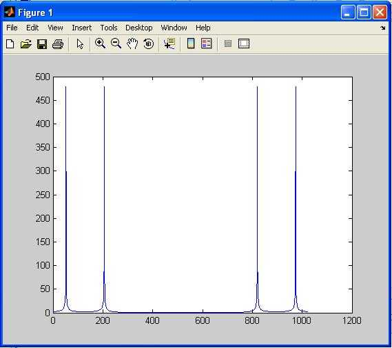 Low Pass FIR Filter matlab code | MATLAB source code
