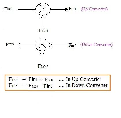 intermediate frequency formula
