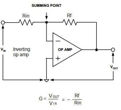 Op-Amp Inverting amplifier vs Non inverting amplifier