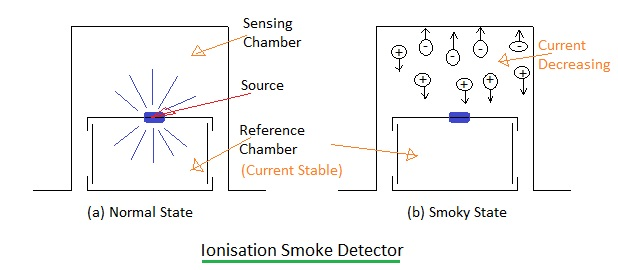 ionisation smoke detector