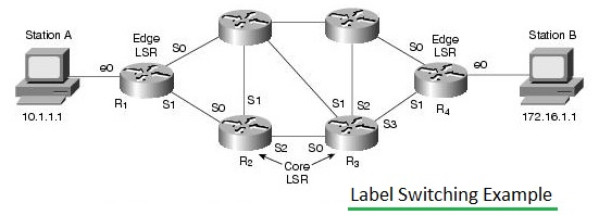 Label Switching Example