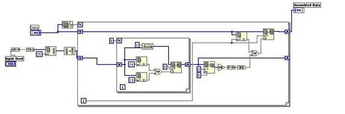 scrambler example implementation using labview