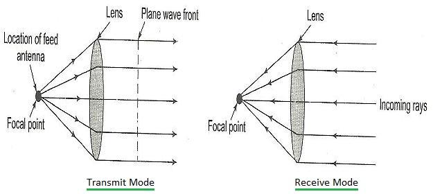 lens antenna working
