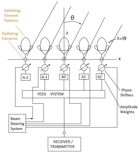 linear array antenna configuration