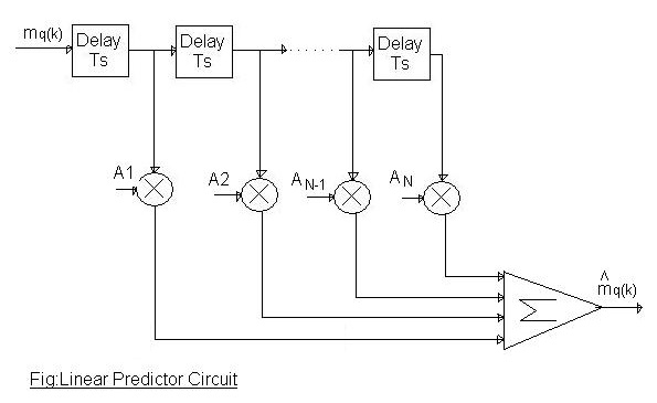 linear predictor