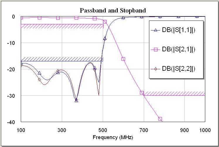 Lumped element LPF results