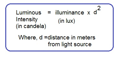 lux to candela conversion formula