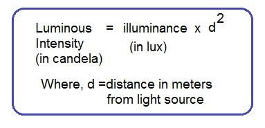 lux to candela conversion formula