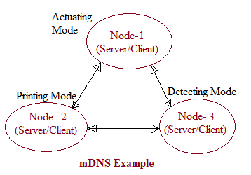 mDNS working example