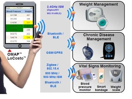 medical telemetry