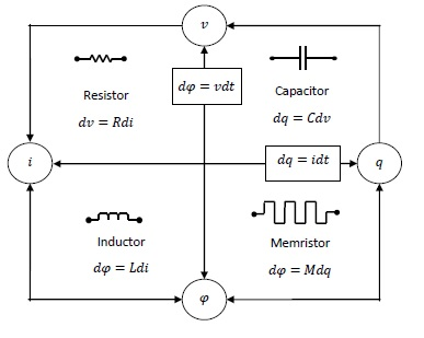 memristor a circuit element