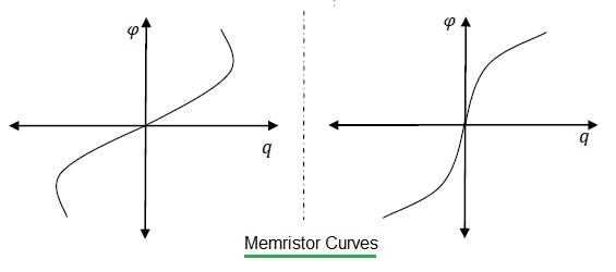 memristor curves, characteristics