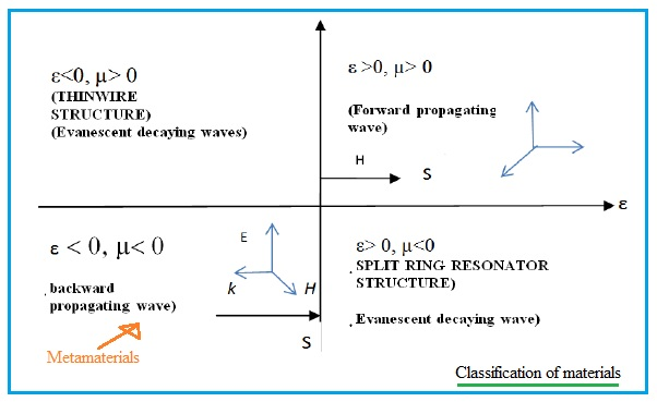 classification of materials depicting metamaterials