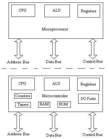 microcontroller versus microprocessor