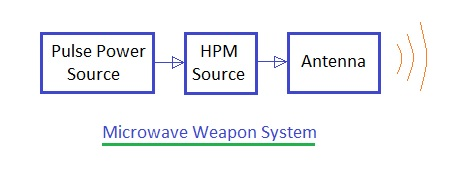 High power microwave Weapons types | directed energy weapons